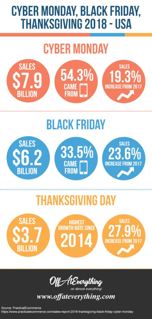 cyber monday black friday thanksgiving day 2018 infographic